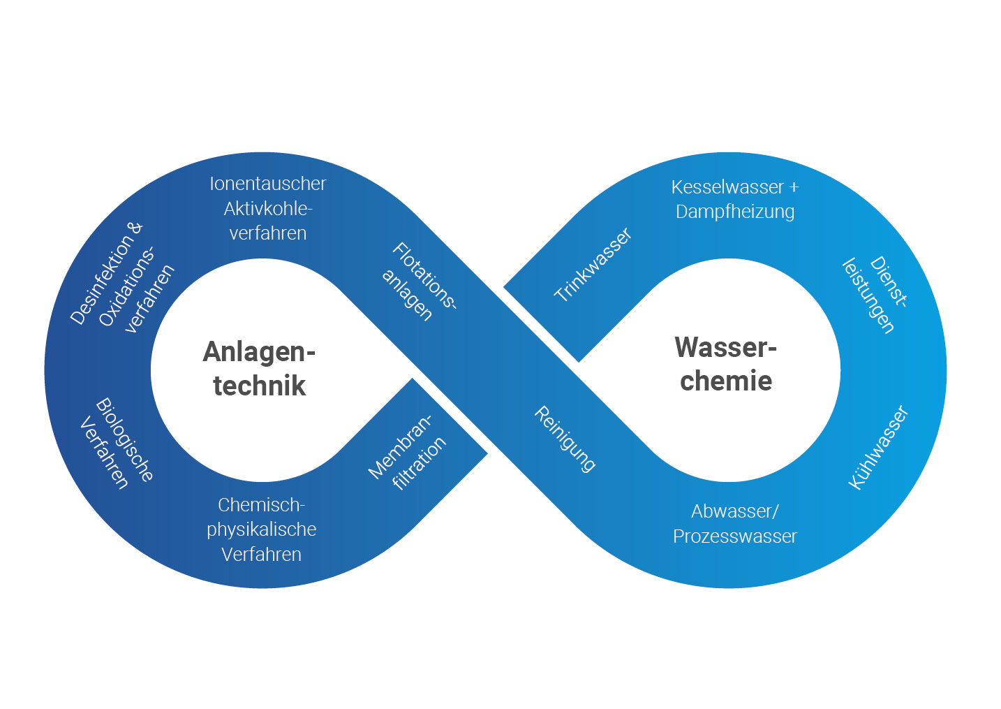 Wasserchemie für die industrielle Abwasserbehandlung